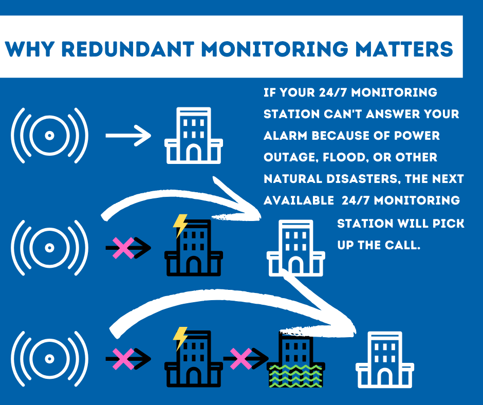 Security System Monitoring Rochester